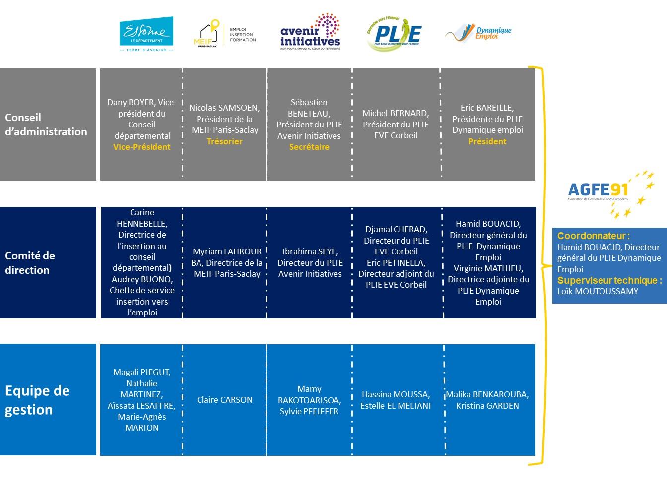 Organigramme de l'AGFE91